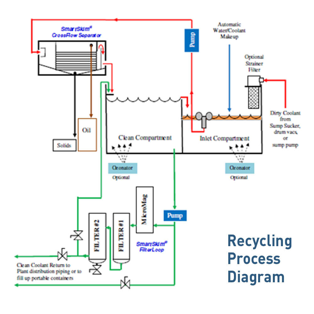 American Axle Recycling Process Diagram