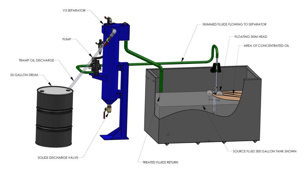 V3 Separator Process Flow